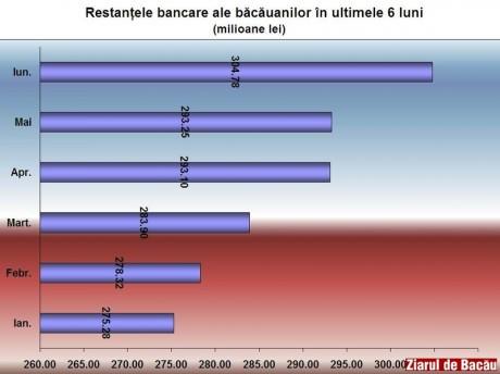Restantele bancare ale bacauanilor la un nou record